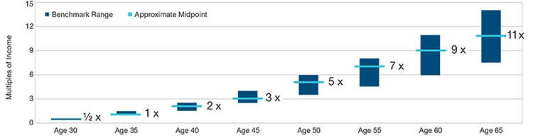 The chart shows Age 30 with the approximate midpoint of 1/2 times, Age 35 with the approximate midpoint of 1 times, Age 40 with the approximate midpoint of 2 times, Age 45 with the approximate midpoint of 3 times, Age 50 with the approximate midpoint of 5 times, Age 55 with the approximate midpoint of 7 times, Age 60 with the approximate midpoint of 9 times, Age 65 with the approximate midpoint of 11 times. The bottom chart provides another view of where the savings benchmarks stand depending on your age at 30, 35, 40, 45, 50, 55, 60, and 65.
