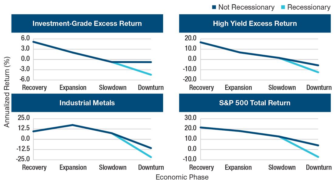 These four line charts show the annualized return (%) compared to the economic phases (recovery, expansion, slowdown, and downturn) from August 1988 to May 2020 for investment-grade excess return, high yield excess return, industrial metals, and S&O 500 Total Return.
