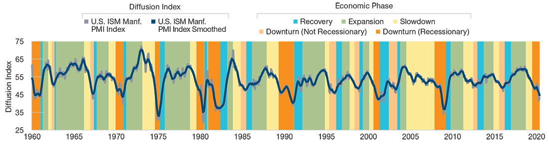 The line chart shows the diffusion index b/t the U.S. ISM Manufacturing PMI Index and U.S. ISM Manufacturing PMI Index Smoothed from March 1960 to 2020. It also provides the economic phases - recovery, expansion, slowdown, downturn (not recessionary), and downturn (recessionary) - during the same time period.