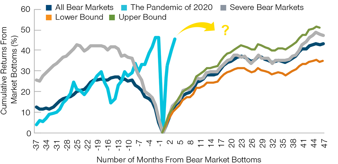 This line chart compares the Cumulative Returns of the S&P 500 around market bottoms for the period between 1871 and 2020, in percentage, between All Bear Markets, The Pandemic of 2020, Severe Bear Markets, Lower Bound, and Upper Bound plotted against the Number of Months From Bear Market Bottoms during the period.