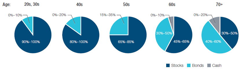 The chart shows T. Rowe Price age-based asset allocation models (age: 20s/30s, 40s, 50s, 60s, and 70+). For 20s/30s stocks = 90-100% and bonds = 0-10%; age 40s stocks = 80-100% and bonds = 0-20%; age 50s stocks = 65-85% and bonds = 15-35%; age 60s stocks = 45-65%, bonds = 30-50%, and cash = 0-10%; age 70+ stocks = 30-50%, bonds = 40-60%, and cash = 0-20%).