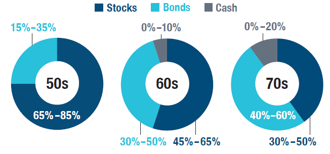 These pie charts show the allocation for those in your 50s, 60s, and 70s. In your 50s, stocks should be 65-85% and bonds 15-35%. In your 60s, stocks should be 45-65%, bonds 30-50%, and cash 0-10%. In your 70s, stocks should be 30-50%, bonds 40-60%, and cash 0-20%.