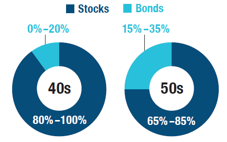 These pie charts show the allocation for those in your 40s and 50s. In your 40s, stocks should be 80-100% and bonds 0-20%. In your 50s, stocks should be 65-85% and bonds 15-35%.