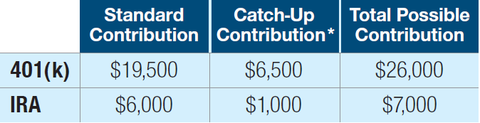 This chart displays the contribution limits for 2021 in regard to 401(k) and IRA. For 401(k), the standard contribution is $19,500; the catch-up contribution (where the additional contribution amount is allowed for people age 50 or older) is $6,500; and the total possible contribution is $26,000. For IRA, the standard contribution is $6,000; the catch-up contribution (where the additional contribution amount is allowed for people age 50 or older) is $1,000; and the total possible contribution is $7,000.