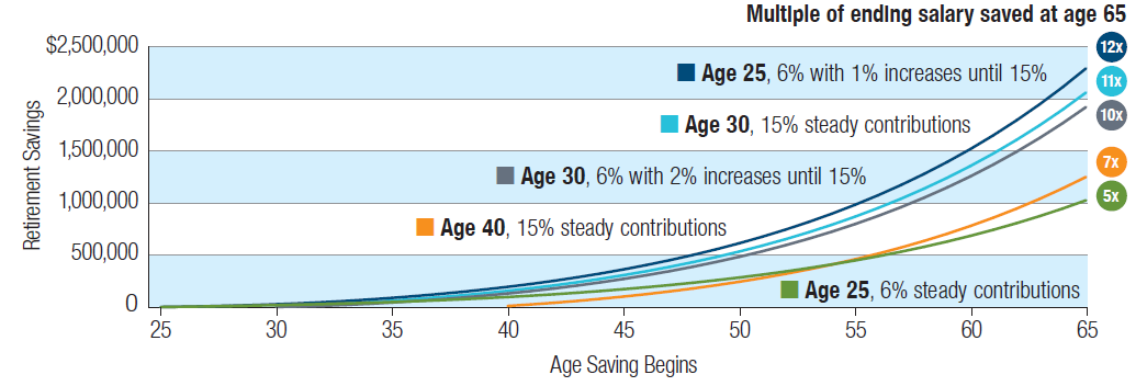 This line chart displays the various multiples of ending salary saved based on the amount you have saved and your age. At age 25, 6% steady contributions the multiple is 5x; at age 25, 6% with 1% increases until 15% the multiple is 12x; at age 30, 15% steady contributions the multiple is 11x; at age 30, 6% with 2% increases until 15% the multiple is 10x; and at age 40, 15% steady contributions the multiple is 7x.