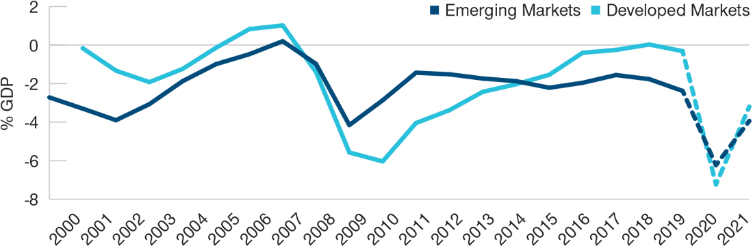 The line chart compares deficits of emerging markets and developed markets as a percentage of GDP from 2000, projecting beyond 2019 to 2021.