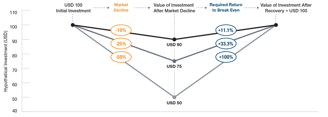 This diagram portrays how the greater the downside, the greater the required upside to break even by using a hypothetical investment (USD = US dollars). It shows the USD 100 initial investment to market decline (of 10%, 25%, 50%) to value of investment after market decline (USD 90, USD 75, USD 50) to required return to break even (11.1%, 33.3%, 100%) to value of investment after recovery equaling USD 100.