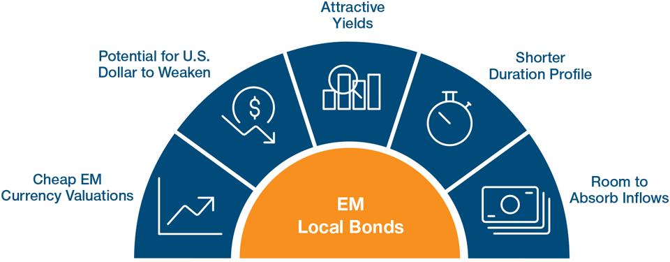 Why EM Local Bonds Could Shine