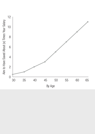 Line graph of charting your age vs. how much you should have saved.