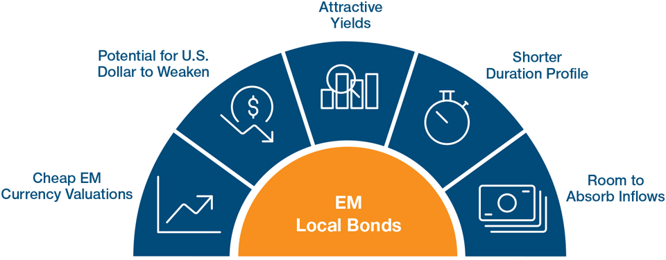 Why EM Local Bonds Could Shine