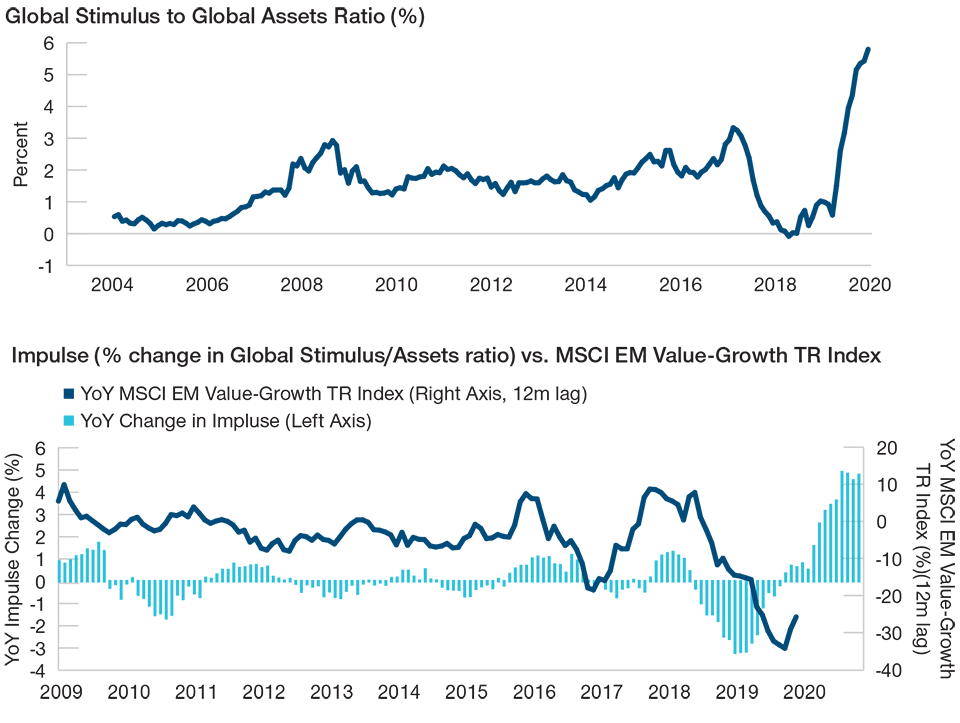 Massive Global Stimulus May Trigger a Value Rotation