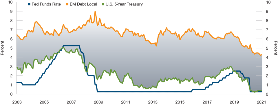Interest Rates and Bond Yields Are Hovering Above Zero
