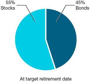 T. Rowe Price Target Retirement Funds | Asset allocation at target retirement date | 55% Stocks and 45% Bonds