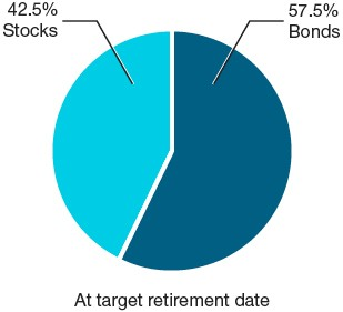T. Rowe Price Target Retirement Funds | Asset allocation at target retirement date | 42.5% Stocks and 57.5% Bonds